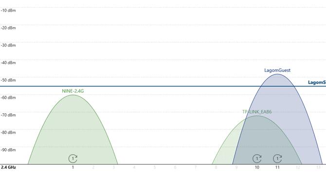 wifi analyse netwerk overlap